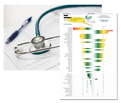 product image for Total Body Analysis and Mineral Deficiency Profile bundle from Dr Jeff ND
